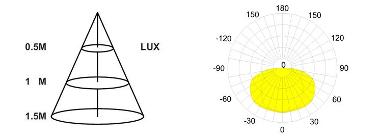 LED Solar Wall lamp Light distribution curve